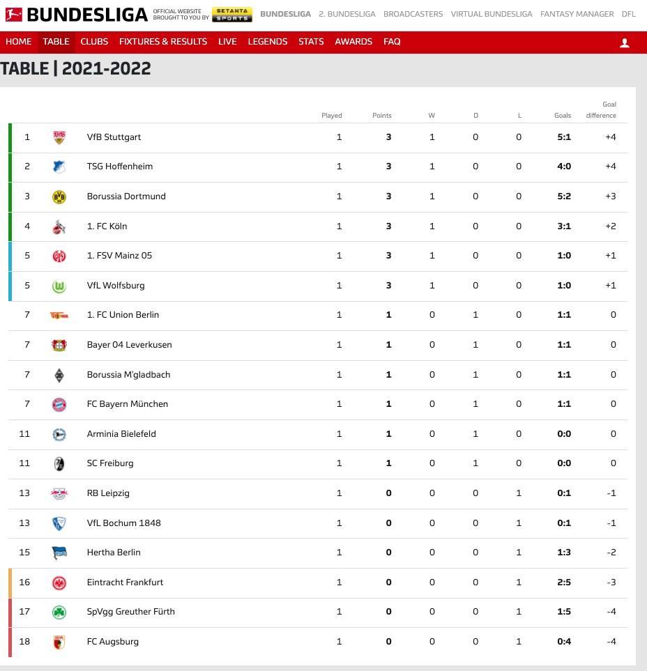 Hoffenheim vs FC Union Berlin