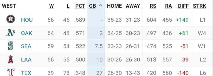 Oakland Athletics vs Texas Rangers, August 15, MLB 2021 Match Prediction