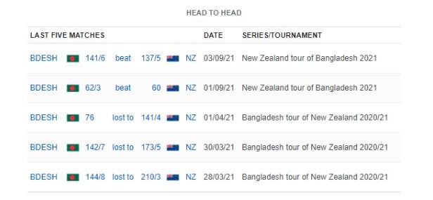 Bangladesh vs New Zealand: 4th T20I, September 8, 2021, New Zealand Tour of Bangladesh Match Prediction