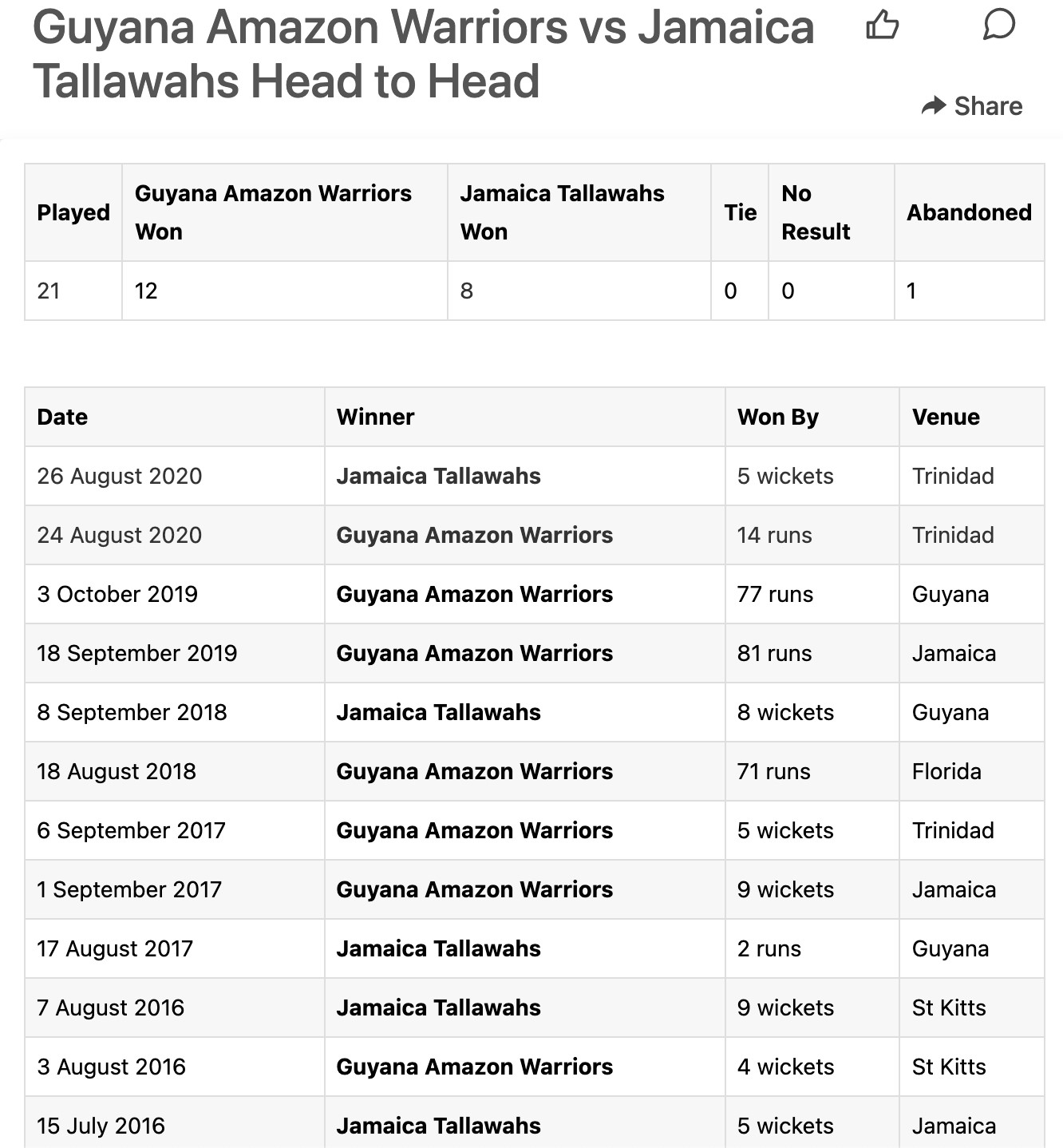 The Guyana Amazon Warriors meet with the Jamaica Tallawahs in the 29th match of the Caribbean Premier League 2021 on September 12. Fans and neutrals expect a tough one between these two teams when they cross swords. Who will come out on top? The 29th match of the CPL 2021 will see the Guyana Amazon Warriors take on Jamaica Tallawahs. So far, the Amazon Warriors have two wins from their five CPL matches. After they succeeded against Trinbago, they were unable to keep their winning streak in the CPL. They met defeat when they crossed paths with the Saint Lucia Kings. With just 98 runs, they lost out to the other team's 150 runs. Currently, Guyana Amazon Warriors holds fourth position on the CPL table, and the team will want to strengthen their standing or at least remain in the top four. Jamaica Tallawahs, on the other hand, are currently placed second from the bottom of the CPL table. They have won two games in their last five matches. This team remains hopeful and will be giving their best performance in their next game. With all-rounders like Andre Russell, Carlos Brathwaite, and Imad Wasim, Jamaica Tallawahs could well spring up surprises on the field. Jamaica Tallawahs last game didn't go so well, and the team will want to banish those memories when they meet with the Guyana Amazon Warriors on September 12. Source: https://www.sportskeeda.com/cricket/guyana-amazon-warriors-vs-jamaica-tallawahs-head-to-head Match Predictions and Betting Odds The Guyana Amazon Warriors and Jamaica Tallawahs face-off is highly anticipated. Our match 29 prediction will be slightly in favour of the Tallawahs. The team has been consistent, and they have a strong lineup. We expect Imad Wasim to bring his A-game. However, the result is not a foregone conclusion yet, as the Warriors may step up their game when it matters most. Summary The GAW vs JT game would be an exciting game. Guayana lost to St Lucia Kings and has not been able to get a comeback. We are betting on Jamaica Tallawahs to