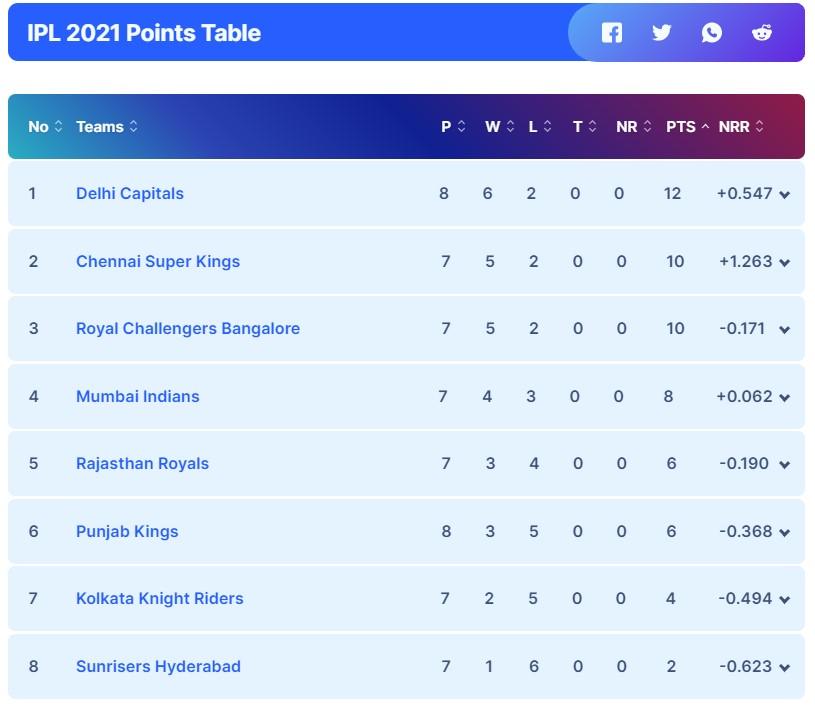 Mumbai Indians vs Kolkata Knight Riders, September 23, IPL 2021 Prediction