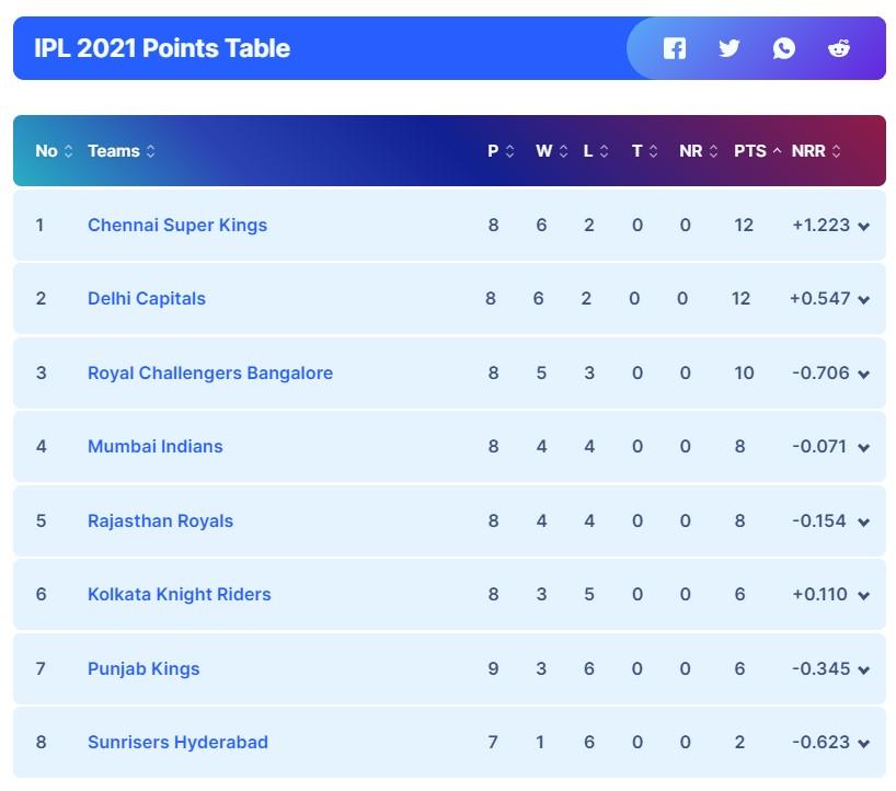 Royal Challengers Bangalore vs. Mumbai Indians, September 26 Prediction