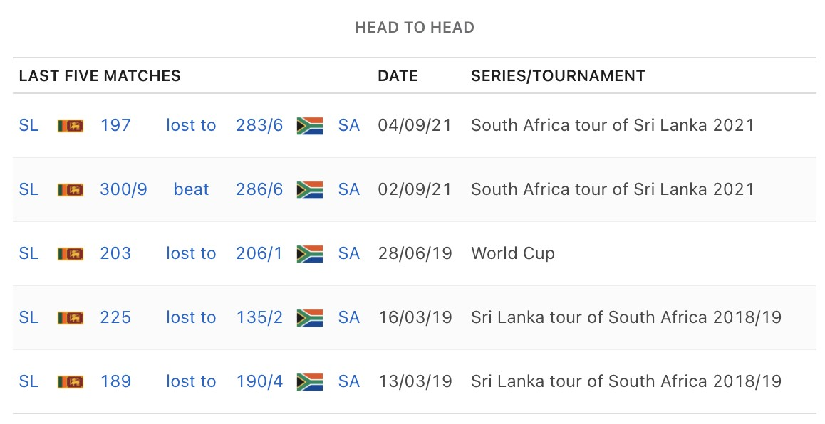 Fans and neutrals are anticipating Sri Lanka vs South Africa: 3rd ODI game that will take place on September 7, 2021. The odds seem to be pointing in favour of Sri Lanka, who will have the home advantage and are looking very hard to beat based on recent form. South Africa doesn't have the experience Sri Lanka has and may find it hard facing their rival's tricky spinners. Sri Lanka vs South Africa Prediction A couple of months ago, the match between Sri Lanka and India gave cricket lovers a new outlook on the team. Not many expected much from Sri Lanka, but they pulled their weight and did remarkably well against India. The question after that fantastic win remains: can they prove themselves again? In the second match of the series, South Africa will try to stay on top of things, but they may struggle. The team has a fantastic unit that comprises players like Andile Phehlukwayo, Anrich Nortje, and Kagiso Rabada. One notable flaw they possess is a lack of execution, which affected their chances in the first match. The team also has to deal with the absence of their regular skipper, who recently sustained a fractured thumb. Sri Lanka will likely test South Africa with the spin, but most people won't expect them to succeed as much as they did in the opening ODI. They have so far surprised everyone with their performances, most notably from their last match. Carrying that same form into this match will be crucial to their chances of picking up the win. Source: https://www.espn.co.uk/cricket/series/20237/game/1271629/sri-lanka-vs-south-africa-3rd-odi-south-africa-in-sri-lanka-2021 Match Predictions and Betting Odds In the most recent match between these two teams, Sri Lanka's spinners were remarkable, and we think they may have more tricks up their sleeves in this upcoming match. However, South Africa remains the team to beat, and they may have too much for Sri Lanka here. Odds from 4rabet Sri Lanka to Win South Africa to Win 2.28 1.63 Summary The match between South Afri