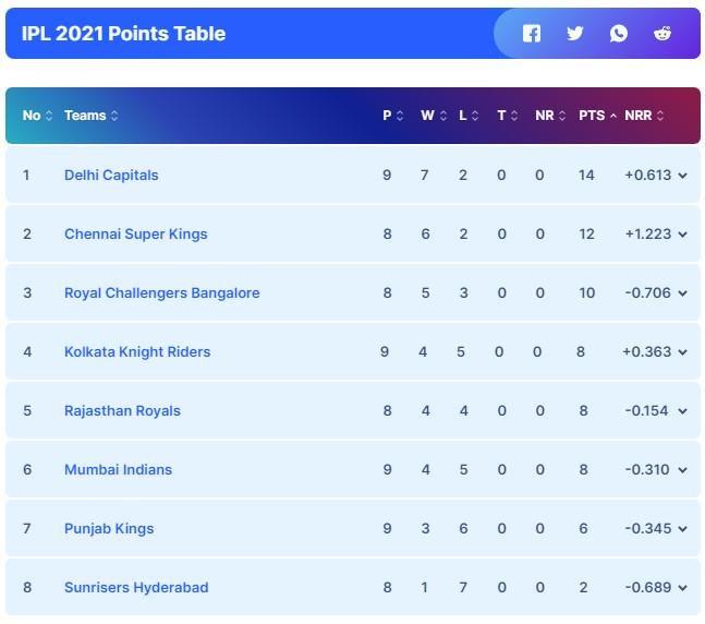 Sunrisers Hyderabad vs Chennai Super Kings September 30, IPL 2021 Prediction