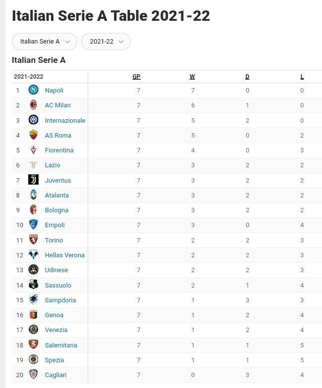 AC Milan vs Verona Match Prediction: October 16, 2021