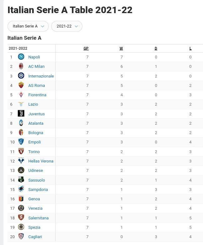 Lazio vs Inter Milan Match Prediction: October 16, 2021